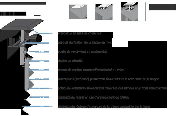 description trappe de cheminée TI 201